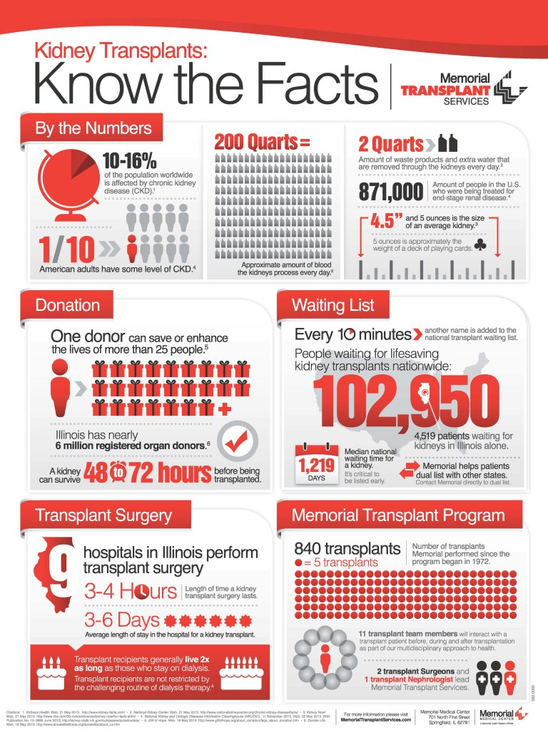 Transplant Infographic 2013