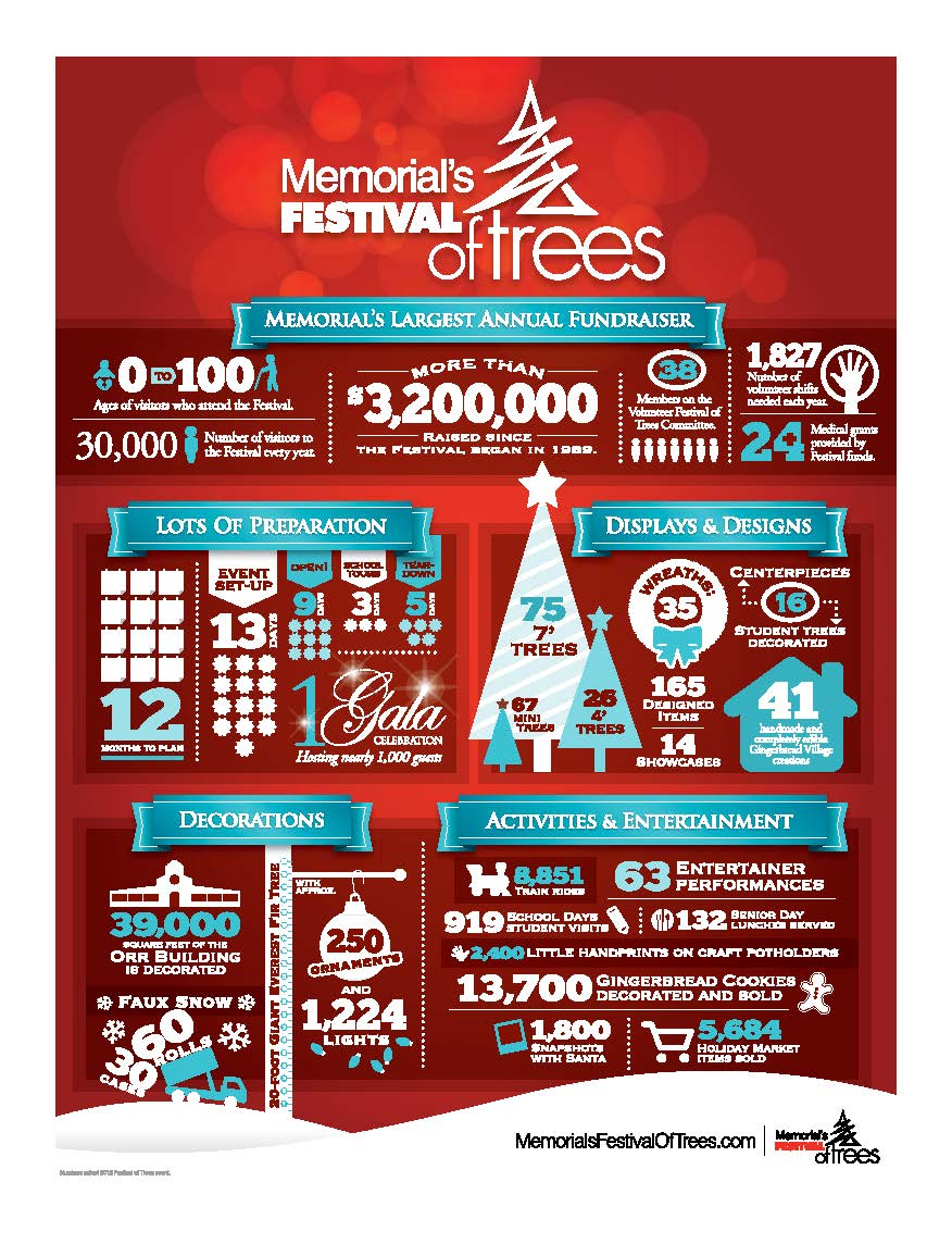 Festival of Trees Infographic 2013